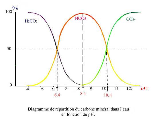 Répartition du carbone minéral dans l'eau.jpg